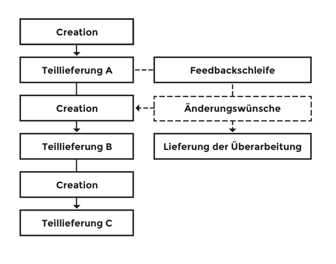 content-creation-projekt-korrekturschleife