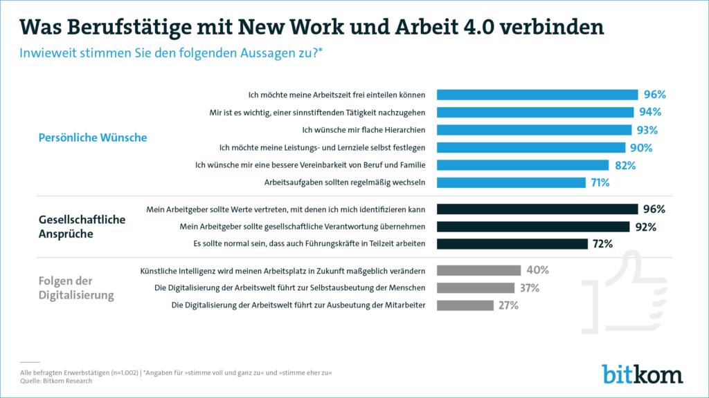 Infografik zu New Work und Arbeit 4.0