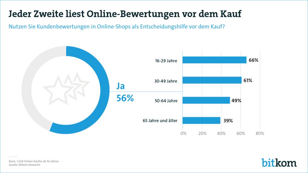 Infografik zu Kundenbewertungen bei Onlinekäufen