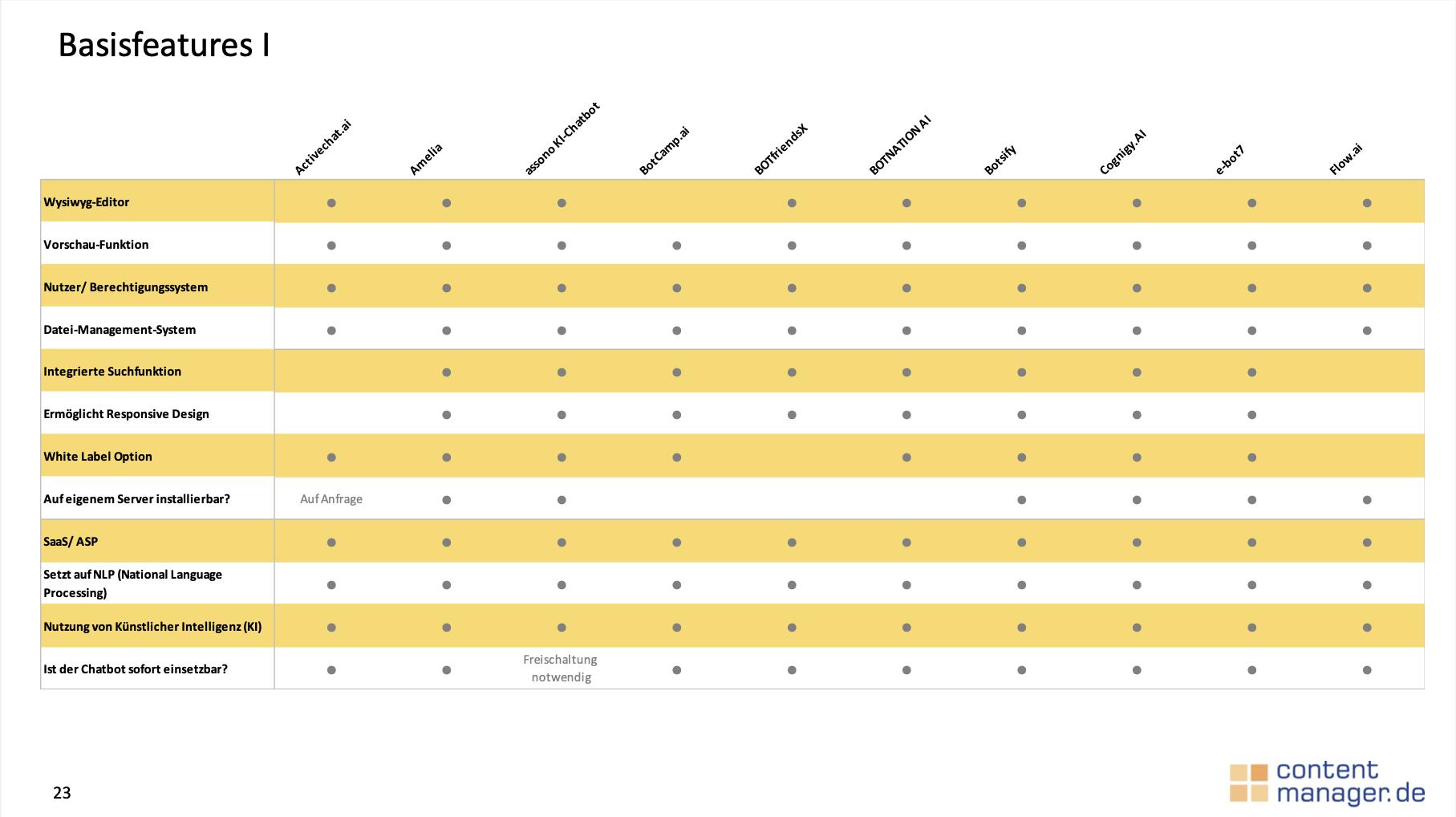 Screenshot Chatbot Vergleich contentmanager.de Basisfeatures
