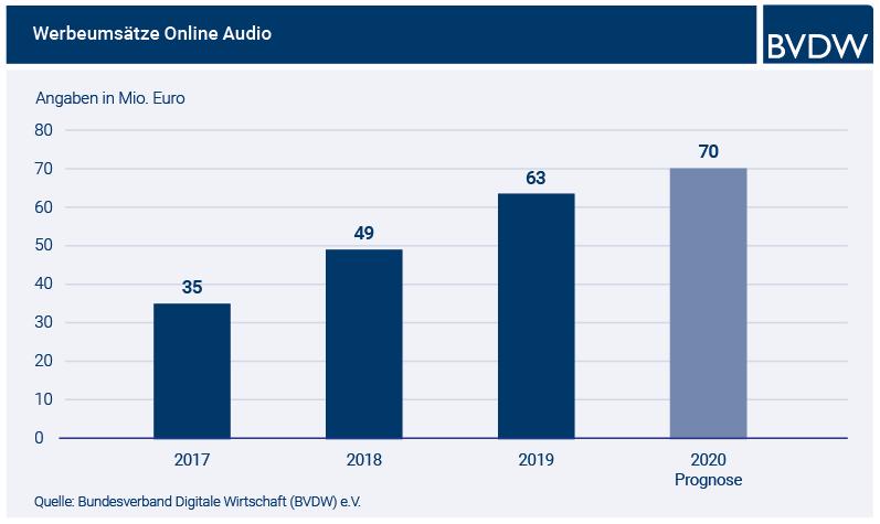 Infografik Online-Audio-Umsätze
