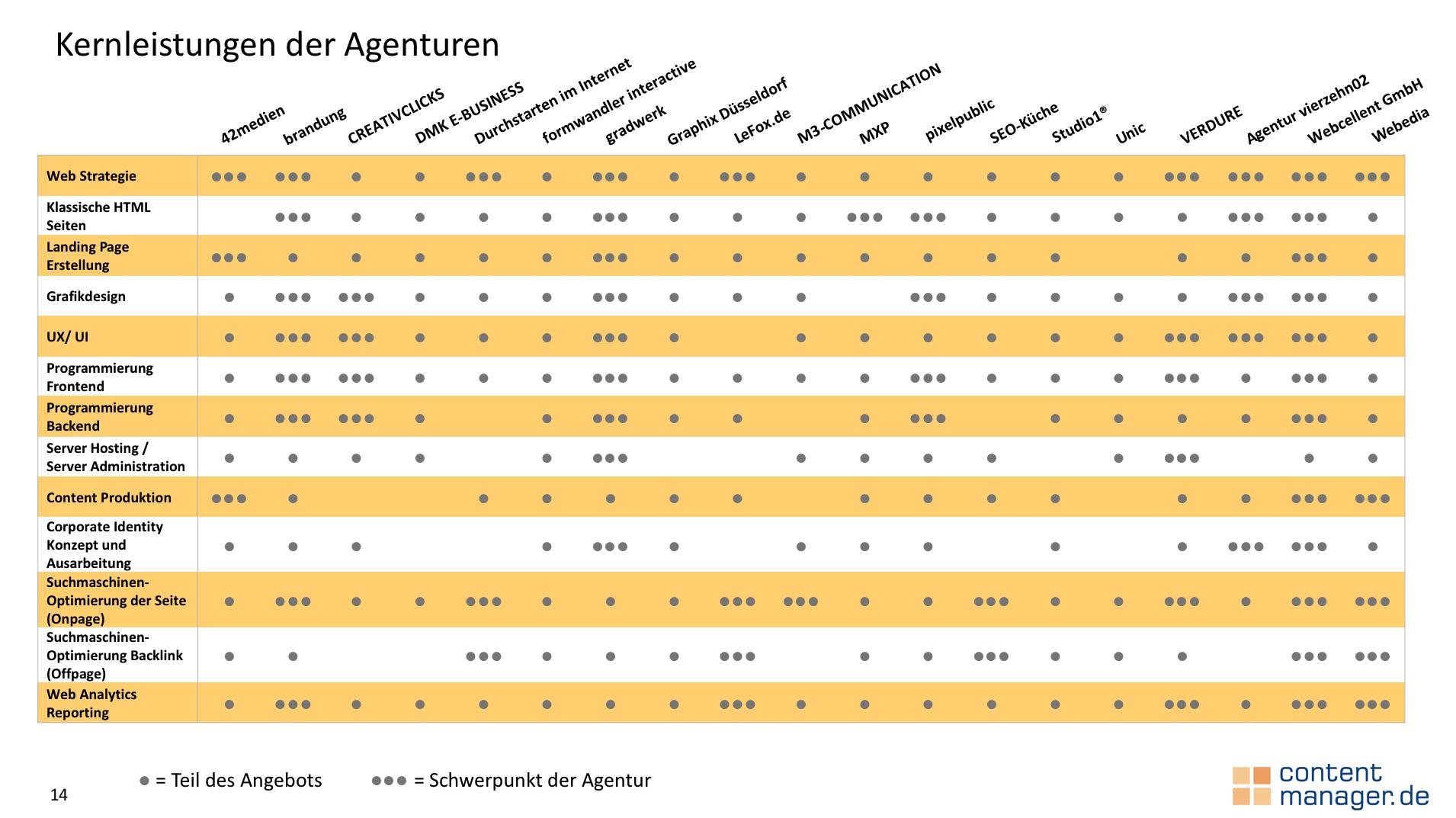 Darstellung Kernleistungen der Webdesign Agenturen