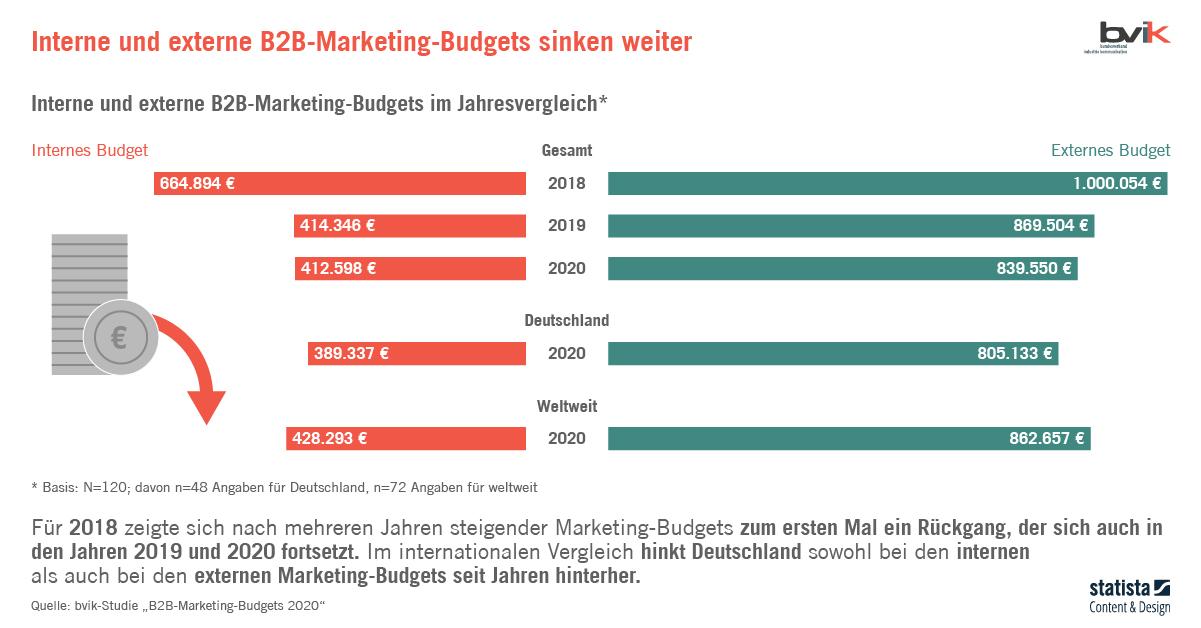 B2B-Marketing Budgets
