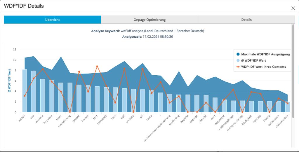 WDF IDF Analyse Übersicht