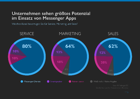 Business Messaging Trends