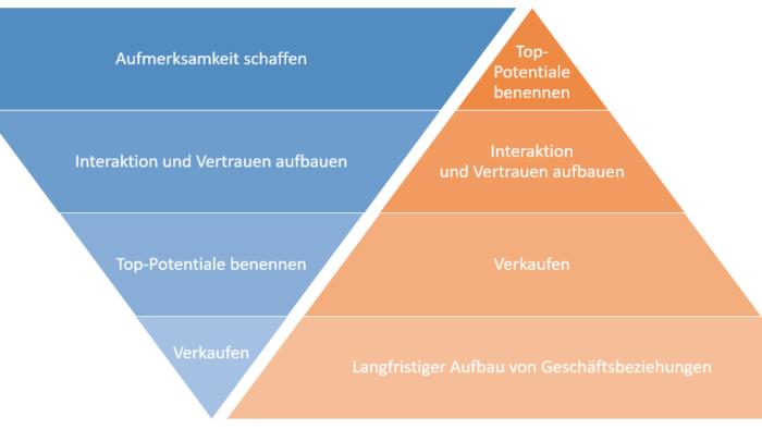 Marketing Funnel ABM versus Inbound Marketing