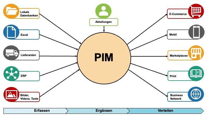 Grafik PIM System Definition