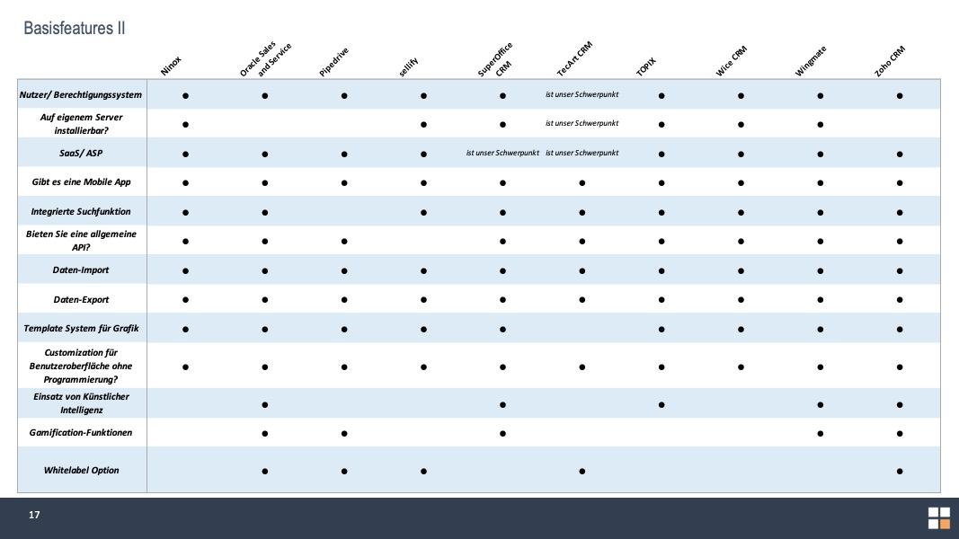 CRM Vergleich Slide Basisfeatures CRM Vergleich contenmanager.de