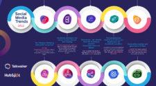 Social Media Trends 2022 Infografik