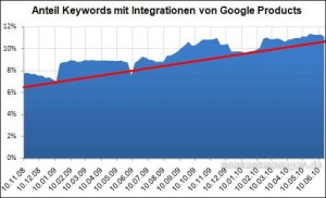 Anteil Keywords mit Integrationen von Google Products