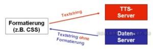 Befreiung von Formatierungszeichen - Variante 1