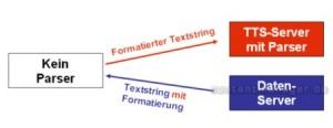 Befreiung von Formatierungszeichen - Variante 3