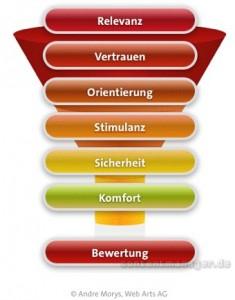 Das 7-Ebenen-Modell der Konversion