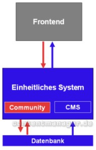 Echte Backend-Integration