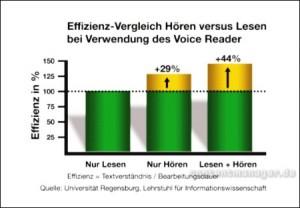 Effiezienz-Vergleich Hören vs. Lesen