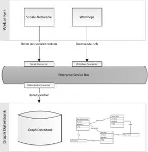 Graph Datenbank