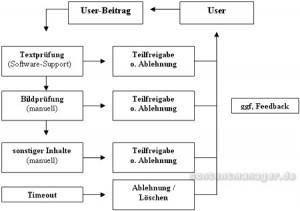 Grundprozess Inhaltskontrolle