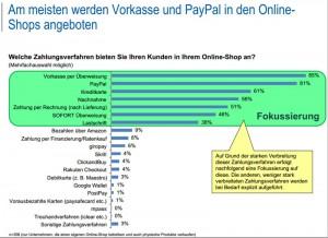 Häufigste Zahlungsmethoden in Online-Shops