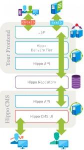 Hippo Repository