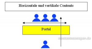 Horizontaler und vertikaler Webcontent