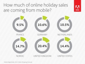How much of holiday sales are coming from mobile