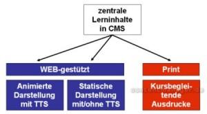 Crossmediale Inhalteverwaltung mittels CMS und TTS