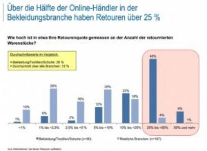 Retourenmanagement im Online-Handel nach Branchen