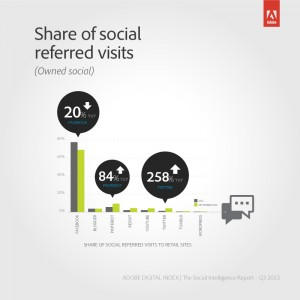Share of social referred visits