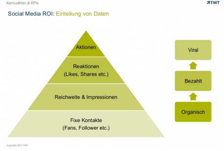 strategie pyramide