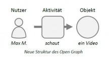 Struktur Open Graph
