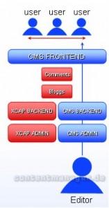 Struktur nach Einführung der XCAP Community-Software
