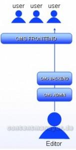 Struktur vor Einführung der XCAP Community-Software