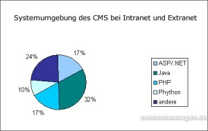 Systemumgebung CMS