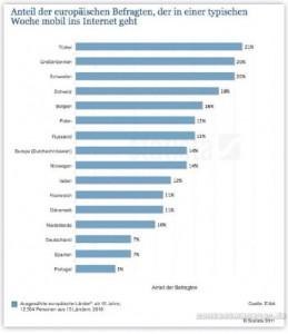 Umfrage mobile Internetnutzung