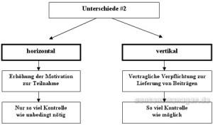 Unterschiede zwischen horizontalen und vertikalen Systemen