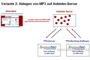Variante 2: Ablegen von MP3 auf Anbieter-Server