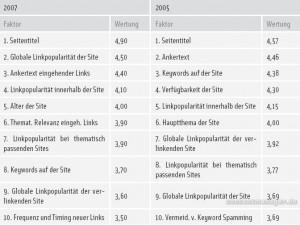 Wichtige Faktoren für Suchmaschinen-Rankings