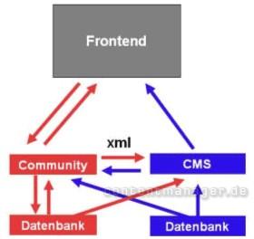 XML als Austauschformat