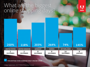 biggest online shopping days