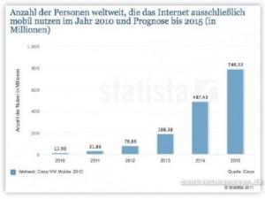 mobile Internet-User